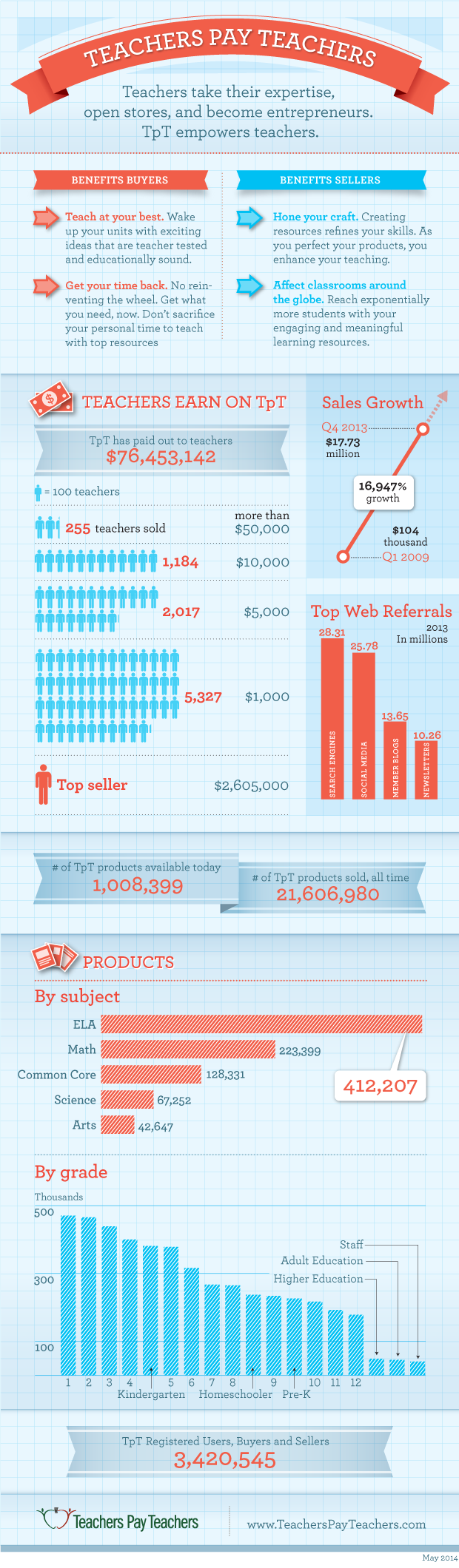 Teachers Pay Teachers by the numbers graphic